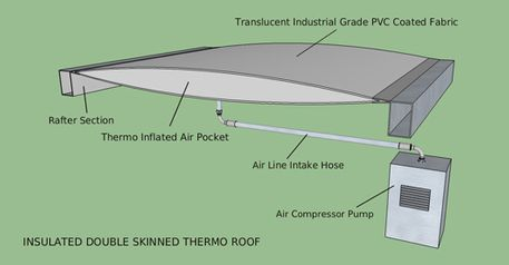Thermo-Insulated